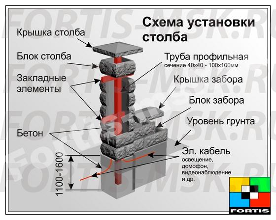 Инструкция по монтажу забора из бетонных блоков.